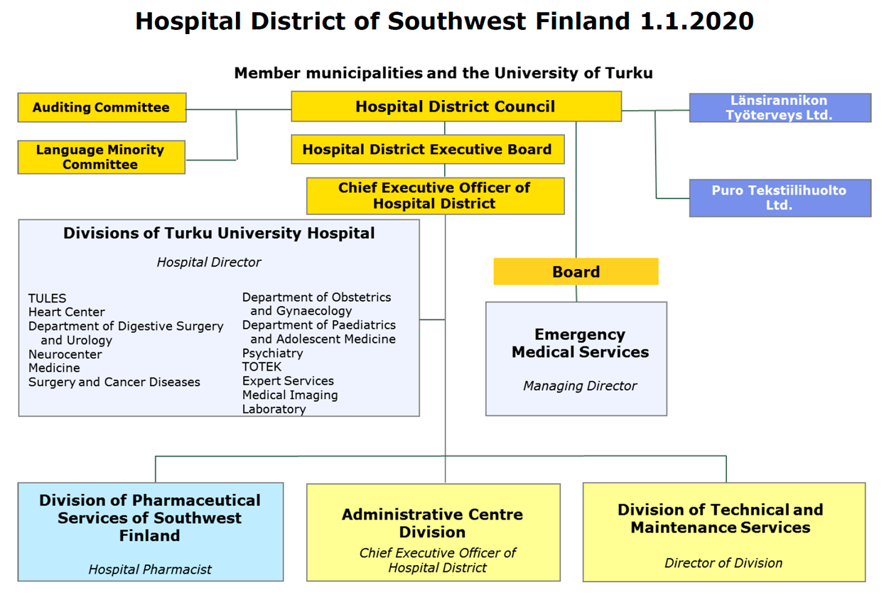 Organisation chart for the Hospital District of Southwest Finland. The content of the image is described on this website.