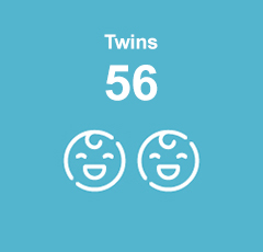 46 sets of twins.